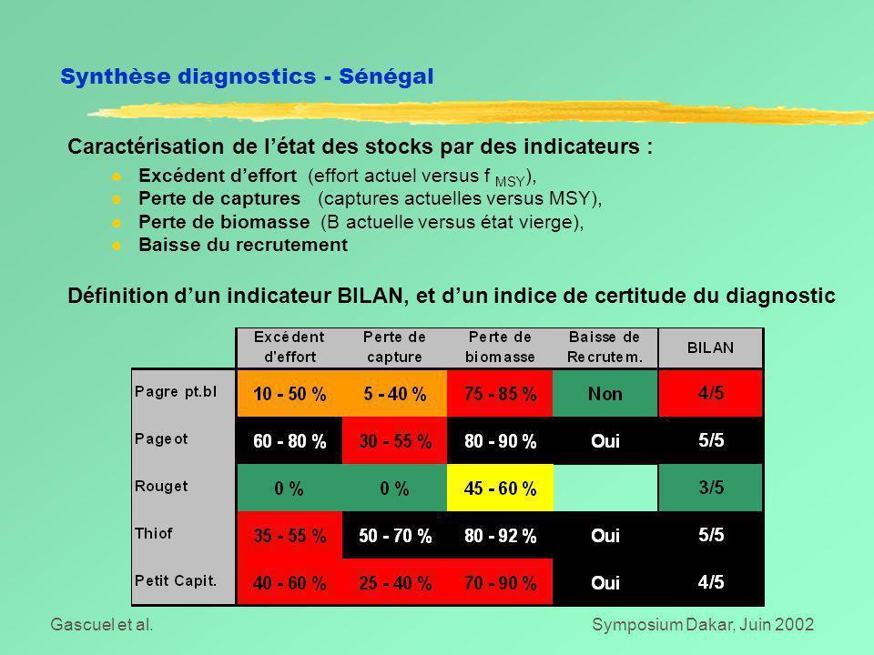 Gascuel et al.Symposium Dakar, Juin 2002 Caractérisation de l'état des stocks par des indicateurs : l Excédent d'effort (effort actuel versus f MSY ),