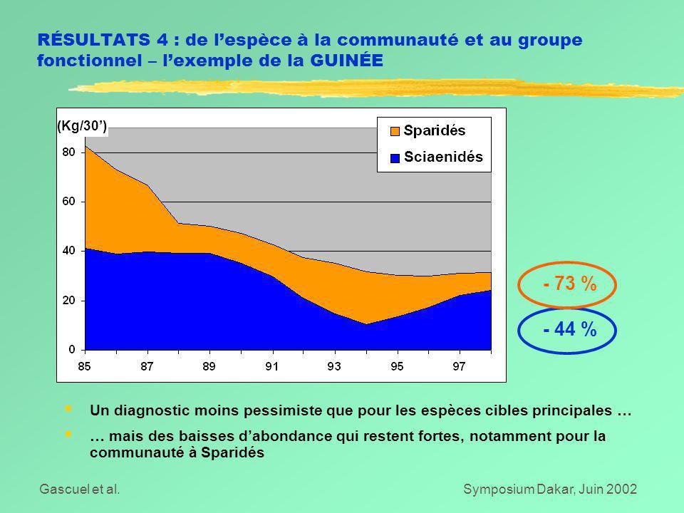 Gascuel et al.Symposium Dakar, Juin 2002 RÉSULTATS 4 : de l'espèce à la communauté et au groupe fonctionnel – l'exemple de la GUINÉE  Un diagnostic moins pessimiste que pour les espèces cibles principales …  … mais des baisses d'abondance qui restent fortes, notamment pour la communauté à Sparidés - 73 % - 44 % Sciaenidés (Kg/30')