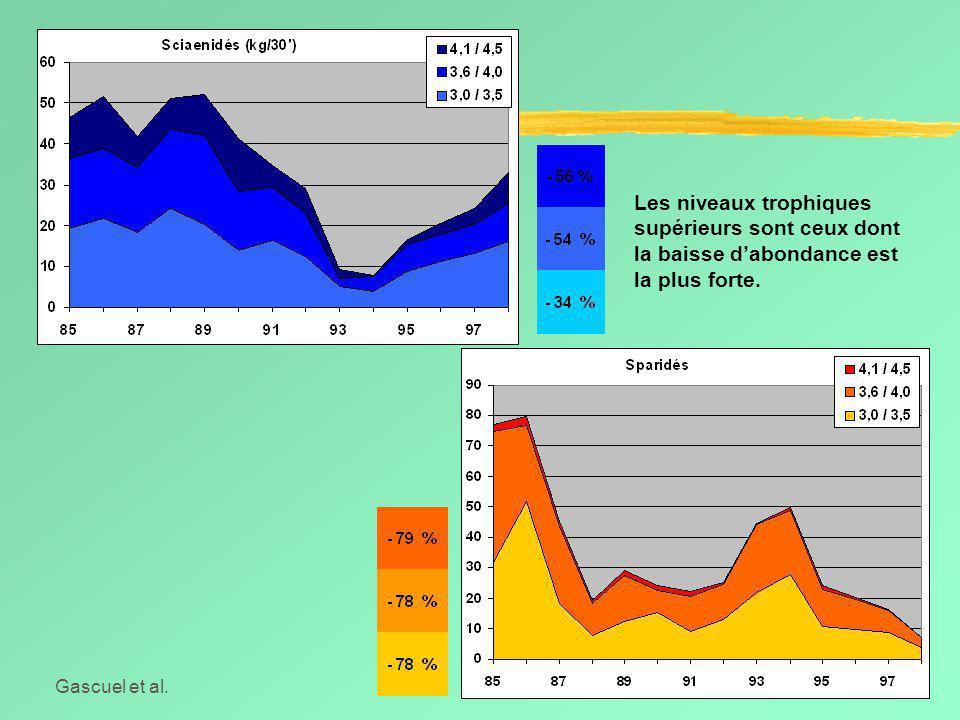 Gascuel et al.Symposium Dakar, Juin 2002 Les niveaux trophiques supérieurs sont ceux dont la baisse d'abondance est la plus forte.