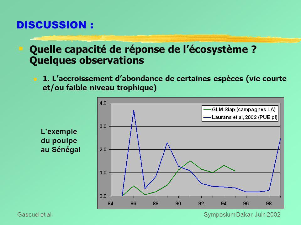 Gascuel et al.Symposium Dakar, Juin 2002 DISCUSSION :  Quelle capacité de réponse de l'écosystème ? Quelques observations l 1. L'accroissement d'abon