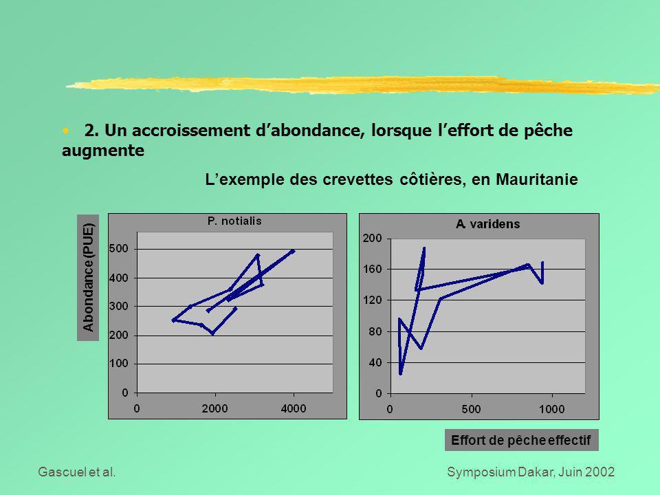 Gascuel et al.Symposium Dakar, Juin 2002 2. Un accroissement d'abondance, lorsque l'effort de pêche augmente L'exemple des crevettes côtières, en Maur