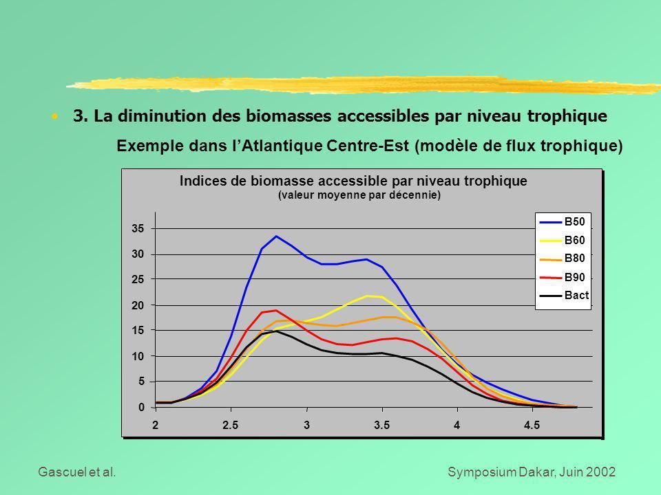 Gascuel et al.Symposium Dakar, Juin 2002 Indices de biomasse accessible par niveau trophique (valeur moyenne par décennie) 0 5 10 15 20 25 30 35 22.533.544.5 B50 B60 B80 B90 Bact 3.