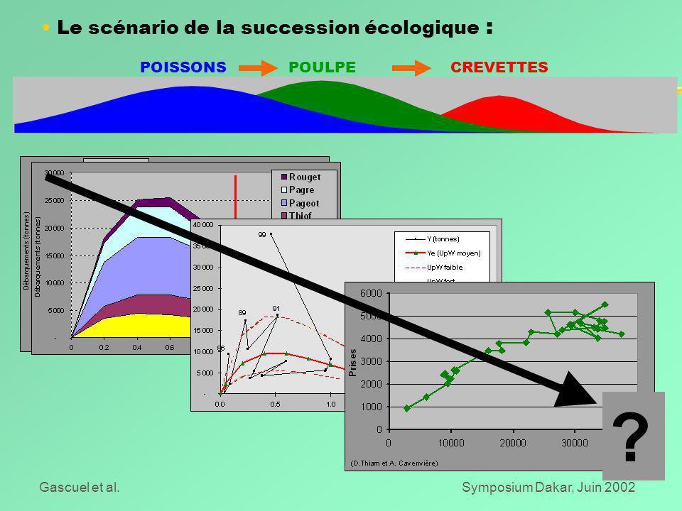 Gascuel et al.Symposium Dakar, Juin 2002 Le scénario de la succession écologique : POISSONS POULPE CREVETTES
