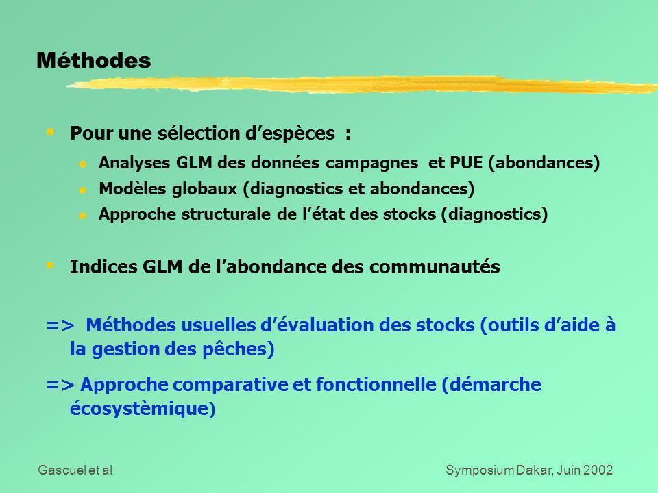 Gascuel et al.Symposium Dakar, Juin 2002  Pour une sélection d'espèces : l Analyses GLM des données campagnes et PUE (abondances) l Modèles globaux (diagnostics et abondances) l Approche structurale de l'état des stocks (diagnostics)  Indices GLM de l'abondance des communautés => Méthodes usuelles d'évaluation des stocks (outils d'aide à la gestion des pêches) => Approche comparative et fonctionnelle (démarche écosystèmique ) Méthodes