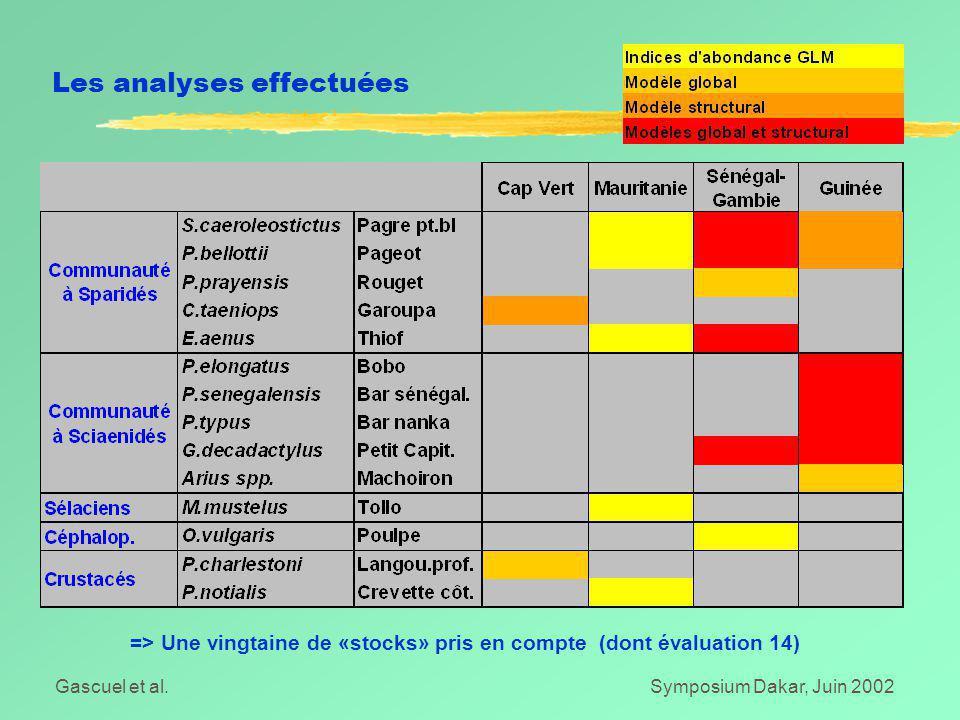 Gascuel et al.Symposium Dakar, Juin 2002 Les analyses effectuées => Une vingtaine de «stocks» pris en compte (dont évaluation 14)
