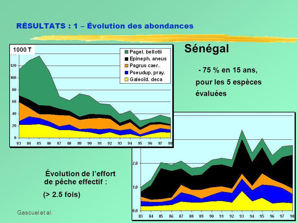 Gascuel et al.Symposium Dakar, Juin 2002 RÉSULTATS : 1 – Évolution des abondances Sénégal - 75 % en 15 ans, pour les 5 espèces évaluées Évolution de l'effort de pêche effectif : (> 2.5 fois) 1000 T