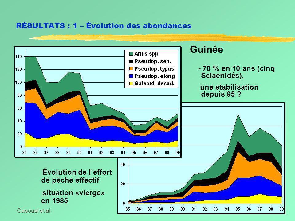 Gascuel et al.Symposium Dakar, Juin 2002 RÉSULTATS : 1 – Évolution des abondances Guinée - 70 % en 10 ans (cinq Sciaenidés), une stabilisation depuis 95 .
