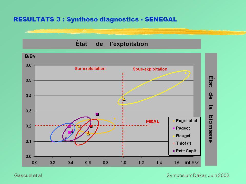 Gascuel et al.Symposium Dakar, Juin 2002 RESULTATS 3 : Synthèse diagnostics - SENEGAL État de l'exploitation État de la biomasse