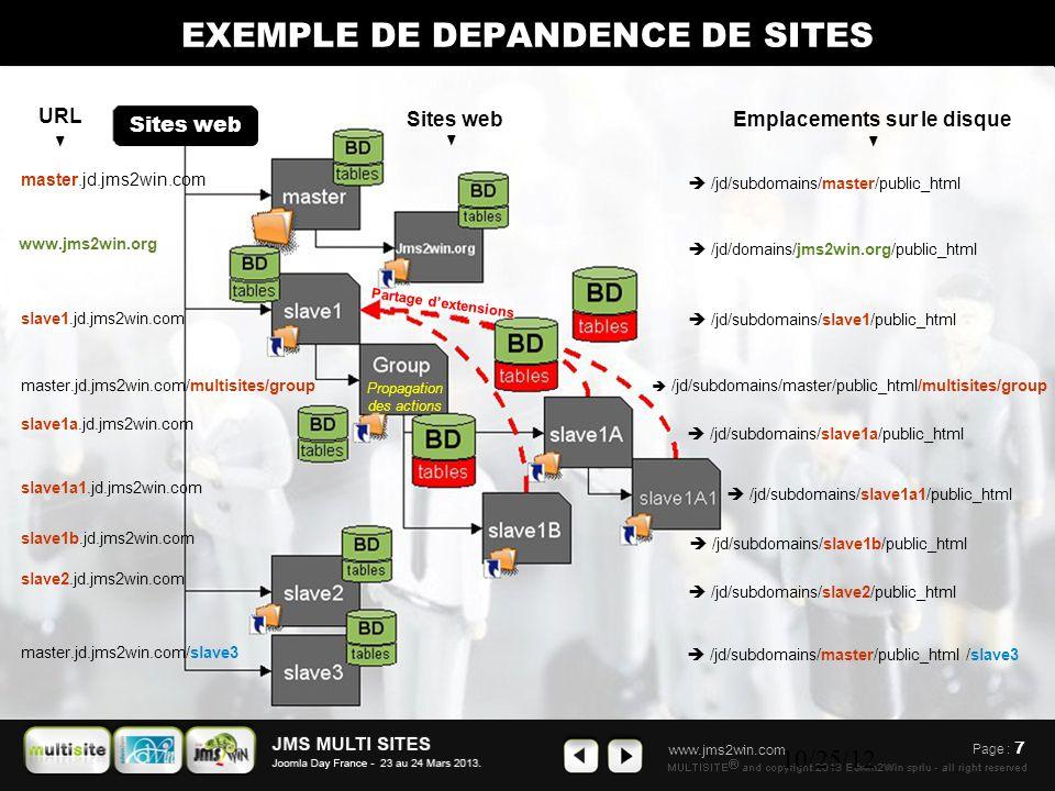 www.jms2win.com 10/25/12 Page : 7 Sites web  /jd/domains/jms2win.org/public_html  /jd/subdomains/slave1/public_html  /jd/subdomains/master/public_html/multisites/group  /jd/subdomains/slave2/public_html  /jd/subdomains/master/public_html /slave3  /jd/subdomains/slave1a/public_html  /jd/subdomains/slave1b/public_html  /jd/subdomains/slave1a1/public_html Partage d'extensions  /jd/subdomains/master/public_html master.jd.jms2win.com www.jms2win.org slave1.jd.jms2win.com master.jd.jms2win.com/multisites/group slave1a.jd.jms2win.com slave1a1.jd.jms2win.com slave1b.jd.jms2win.com slave2.jd.jms2win.com master.jd.jms2win.com/slave3 URL Emplacements sur le disqueSites web ◄ ◄◄ EXEMPLE DE DEPANDENCE DE SITES Propagation des actions