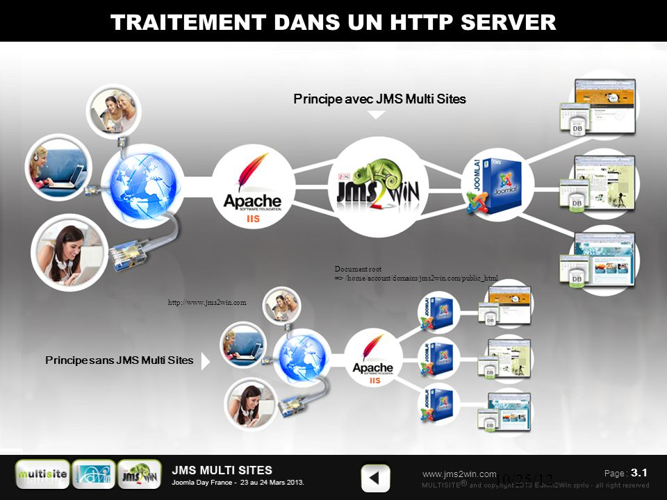 www.jms2win.com 10/25/12 Principe sans JMS Multi Sites Principe avec JMS Multi Sites TRAITEMENT DANS UN HTTP SERVER IIS Page : 3.1 http://www.jms2win.com Document root => /home/account/domains/jms2win.com/public_html