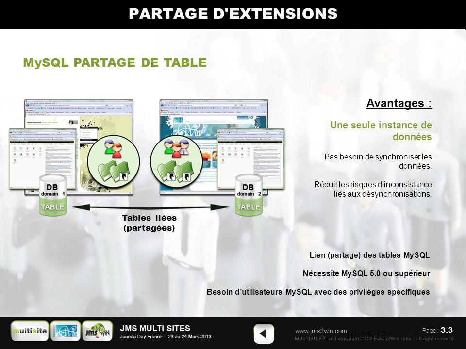 www.jms2win.com 10/25/12 Tables liées (partagées) MySQL PARTAGE DE TABLE Lien (partage) des tables MySQL Nécessite MySQL 5.0 ou supérieur Besoin d'utilisateurs MySQL avec des privilèges spécifiques Avantages : Une seule instance de données Pas besoin de synchroniser les données.