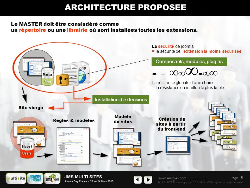 www.jms2win.com 10/25/12 Page : 4 ARCHITECTURE PROPOSEE Installation d'extensions Modèle de sites Création de sites à partir du front-end Règles & modèles Le MASTER doit être consisdéré comme un répertoire ou une librairie où sont installées toutes les extensions.