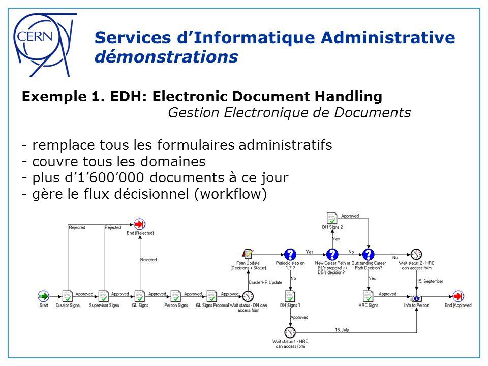 Exemple 1. EDH: Electronic Document Handling Gestion Electronique de Documents - remplace tous les formulaires administratifs - couvre tous les domain