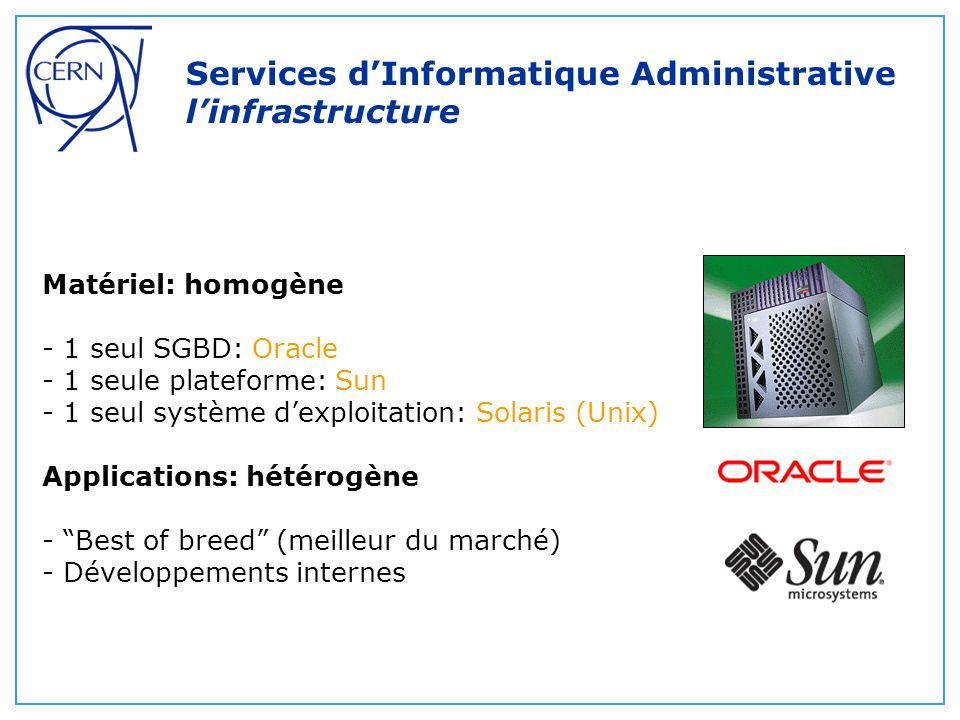 Services d'Informatique Administrative environnement applicatif hétérogène Applications du marché