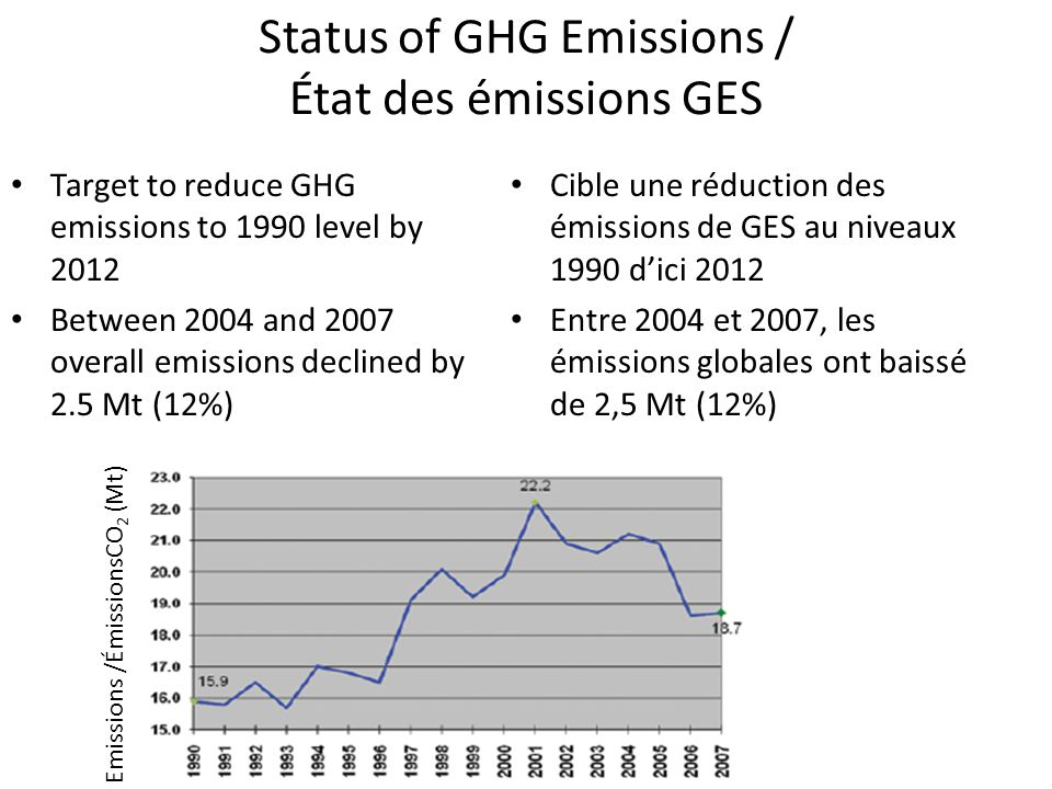 Status of GHG Emissions / État des émissions GES Target to reduce GHG emissions to 1990 level by 2012 Between 2004 and 2007 overall emissions declined
