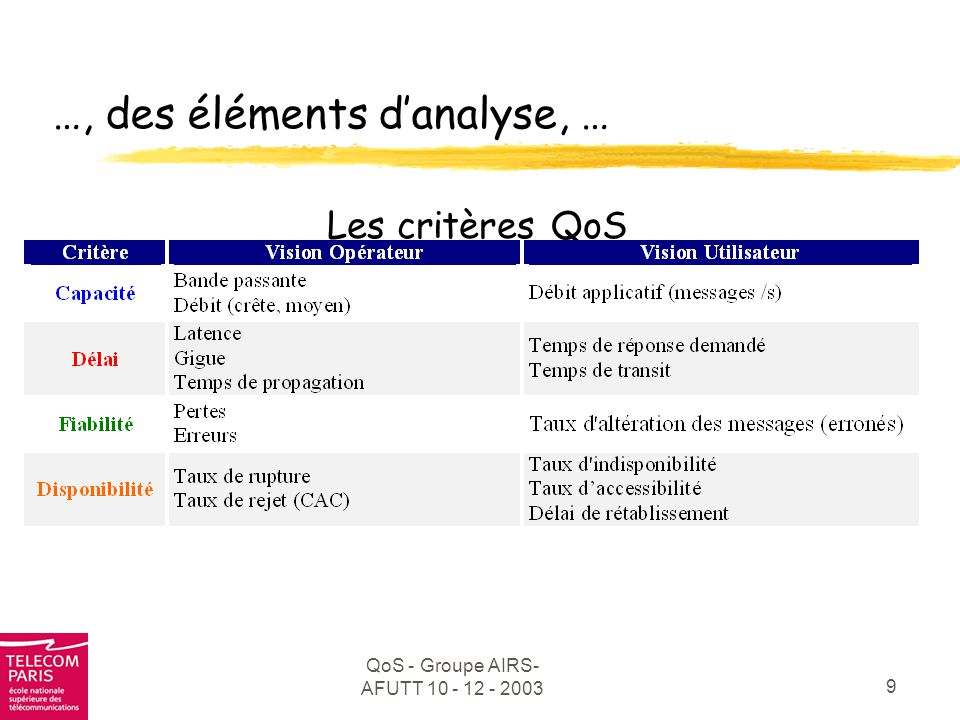 QoS - Groupe AIRS- AFUTT 10 - 12 - 2003 10 Des données de bases,...