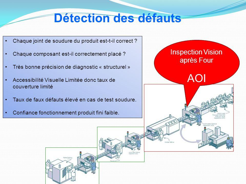 Inspection Vision après Four AOI Détection des défauts Chaque joint de soudure du produit est-t-il correct ? Chaque composant est-il correctement plac