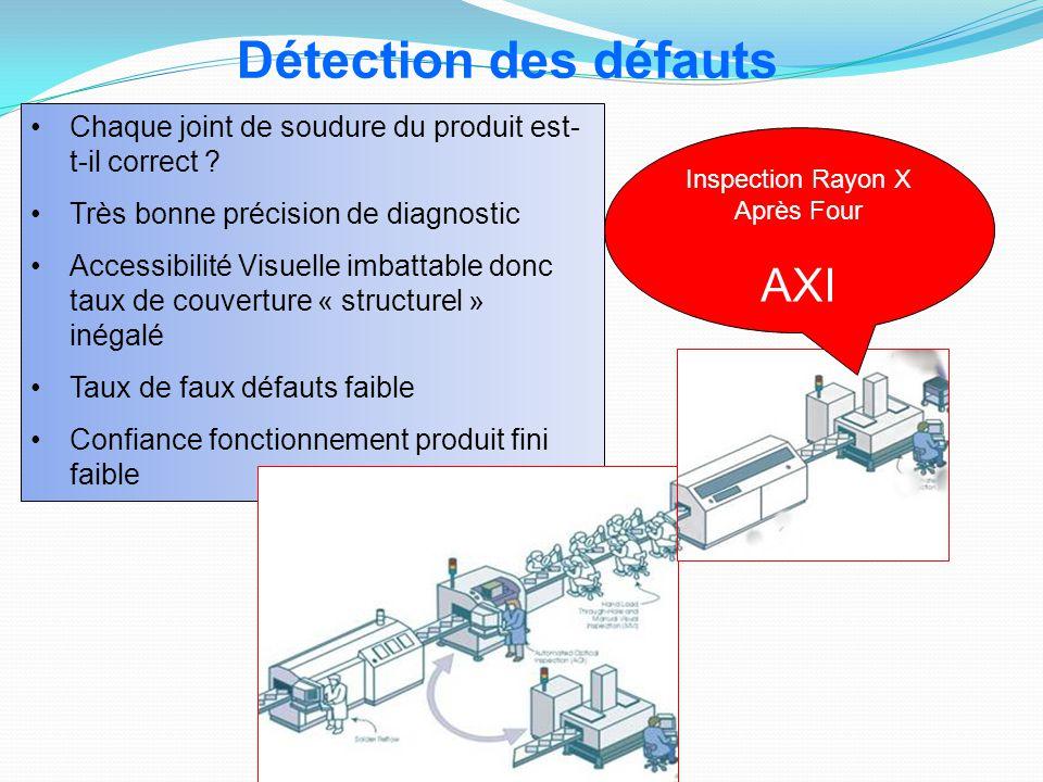 Chaque joint de soudure du produit est- t-il correct ? Très bonne précision de diagnostic Accessibilité Visuelle imbattable donc taux de couverture «