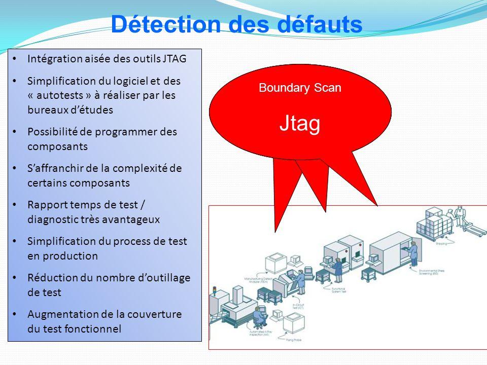 Boundary Scan Jtag Intégration aisée des outils JTAG Simplification du logiciel et des « autotests » à réaliser par les bureaux d'études Possibilité d