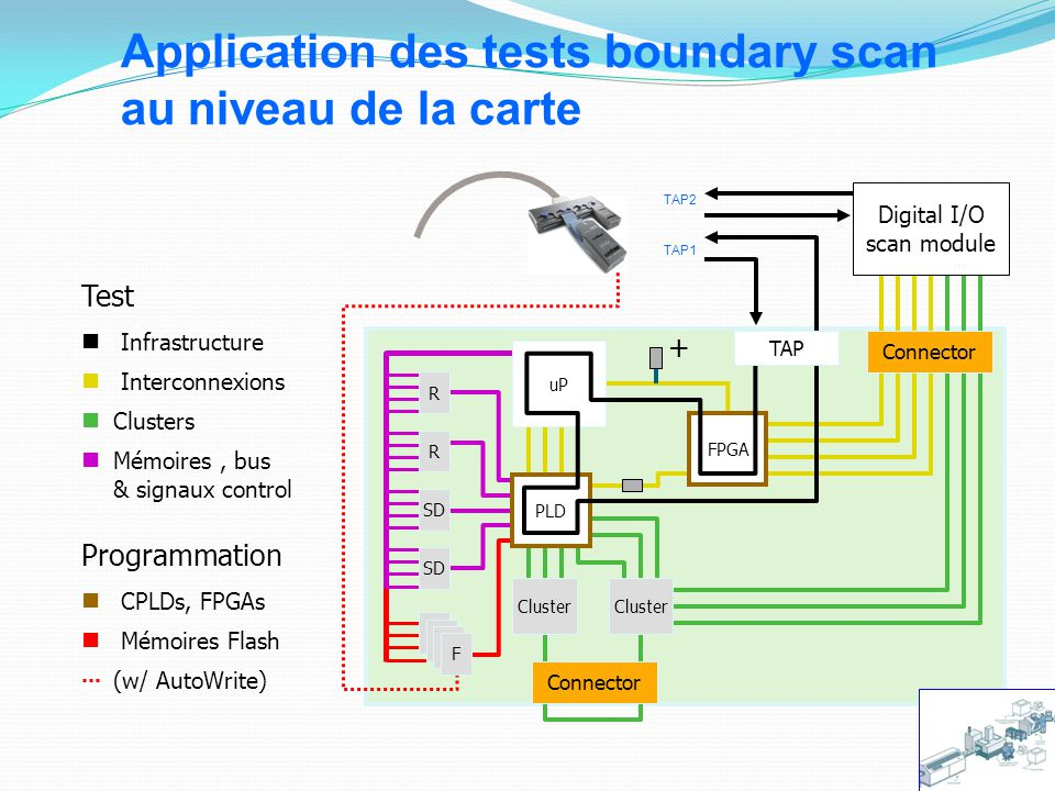 TAP2 Digital I/O scan module FPGA uP PLD Mémoires, bus & signaux control Application des tests boundary scan au niveau de la carte Mémoires Flash + Programmation CPLDs, FPGAs Clusters R R SD F Cluster Connector TAP1 TAP Connector Test Infrastructure Interconnexions (w/ AutoWrite)