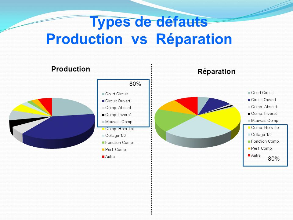 80% Types de défauts Production vs Réparation