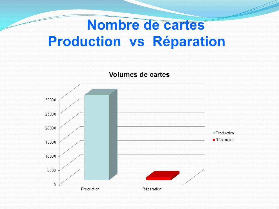 Nombre de cartes Production vs Réparation