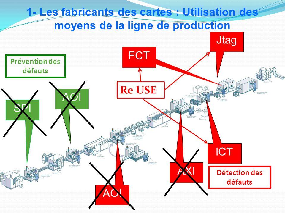 Prévention des défauts SPI AOI AXI 1- Les fabricants des cartes : Utilisation des moyens de la ligne de production Détection des défauts ICT FCT Jtag