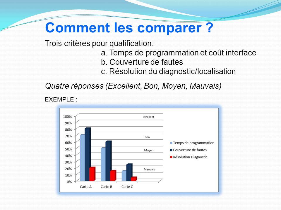 Trois critères pour qualification: a. Temps de programmation et coût interface b. Couverture de fautes c. Résolution du diagnostic/localisation Quatre