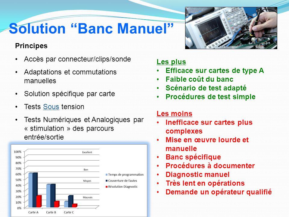 Principes Accès par connecteur/clips/sonde Adaptations et commutations manuelles Solution spécifique par carte Tests Sous tension Tests Numériques et