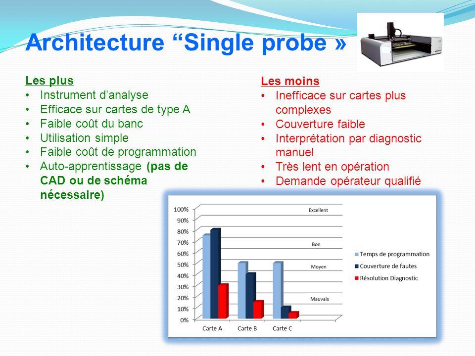 Les plus Instrument d'analyse Efficace sur cartes de type A Faible coût du banc Utilisation simple Faible coût de programmation Auto-apprentissage (pa