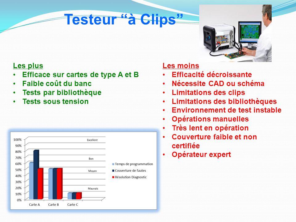 Les plus Efficace sur cartes de type A et B Faible coût du banc Tests par bibliothèque Tests sous tension Les moins Efficacité décroissante Nécessite