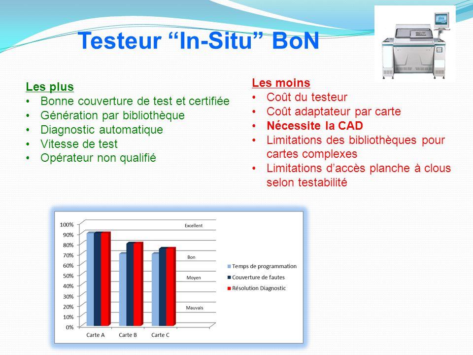 Les plus Bonne couverture de test et certifiée Génération par bibliothèque Diagnostic automatique Vitesse de test Opérateur non qualifié Les moins Coû