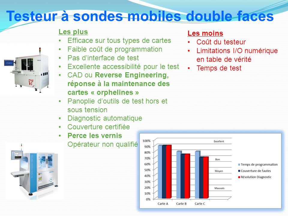 Les plus Efficace sur tous types de cartes Faible coût de programmation Pas d'interface de test Excellente accessibilité pour le test CAD ou Reverse E