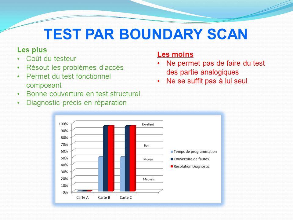 Les plus Coût du testeur Résout les problèmes d'accès Permet du test fonctionnel composant Bonne couverture en test structurel Diagnostic précis en ré