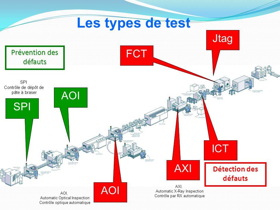 Prévention des défauts Détection des défauts SPI AOI AXI ICT FCT Jtag Les types de test AXI, Automatic X-Ray Inspection Contrôle par RX automatique AO