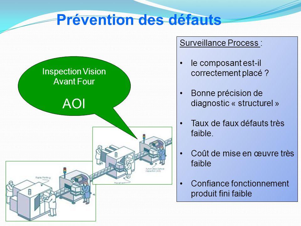 Inspection Vision Avant Four AOI Prévention des défauts Surveillance Process : le composant est-il correctement placé ? Bonne précision de diagnostic