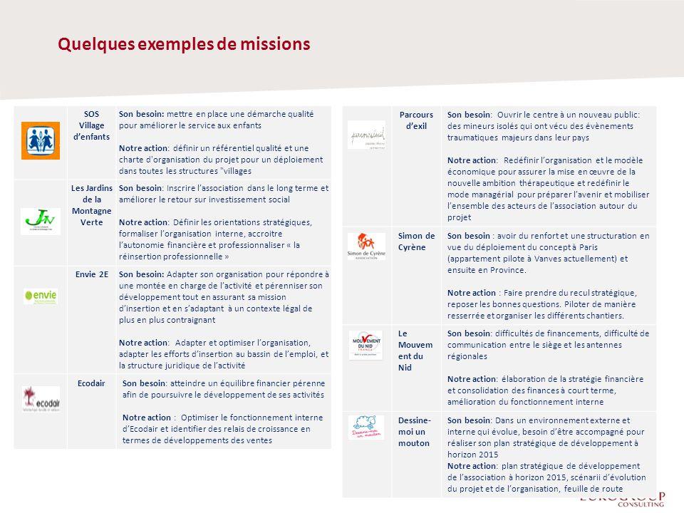 Le déroulement d'une candidature puis d'une intervention 5 25 mars 2013Fin avril 2013 3 juin 2013Juillet 2013Décembre 2013 Les organismes souhaitant bénéficier d'une intervention d'Eurogroup Autrement devront adresser les 2 pages de candidature du présent dossier.