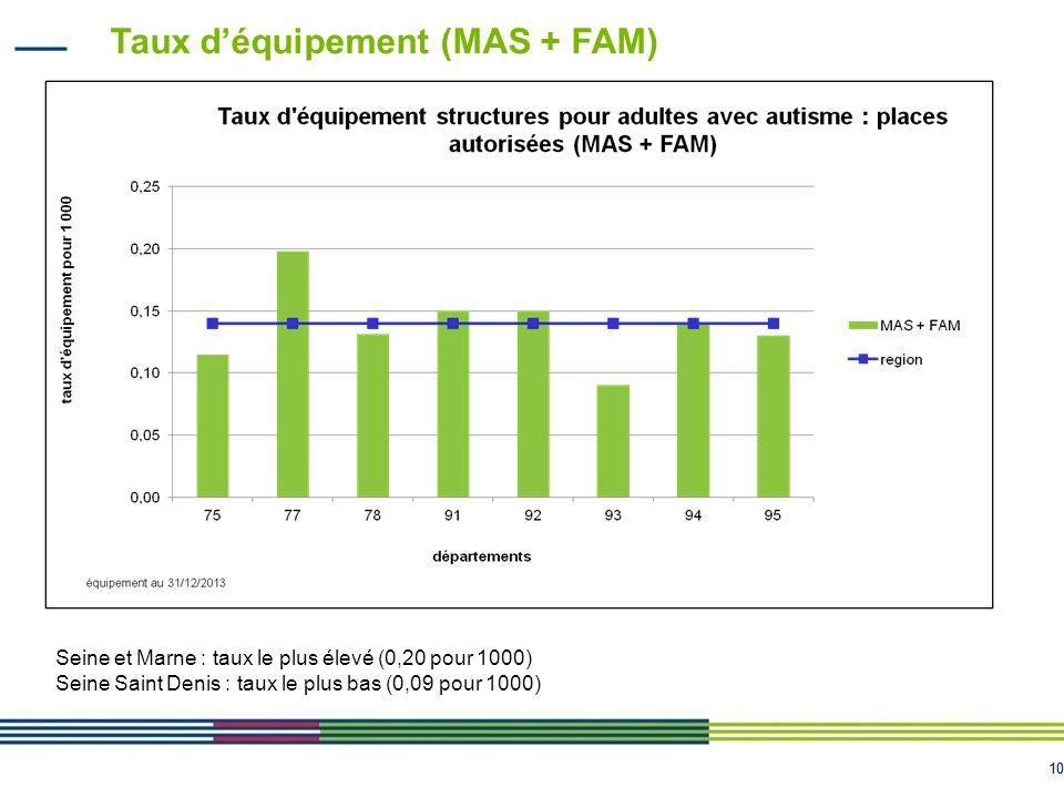 10 Taux d'équipement (MAS + FAM) Seine et Marne : taux le plus élevé (0,20 pour 1000) Seine Saint Denis : taux le plus bas (0,09 pour 1000)