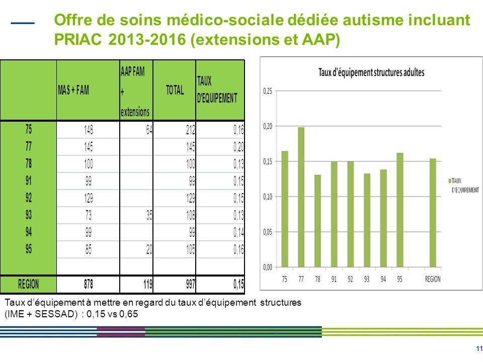 11 Offre de soins médico-sociale dédiée autisme incluant PRIAC 2013-2016 (extensions et AAP) Taux d'équipement à mettre en regard du taux d'équipement structures (IME + SESSAD) : 0,15 vs 0,65