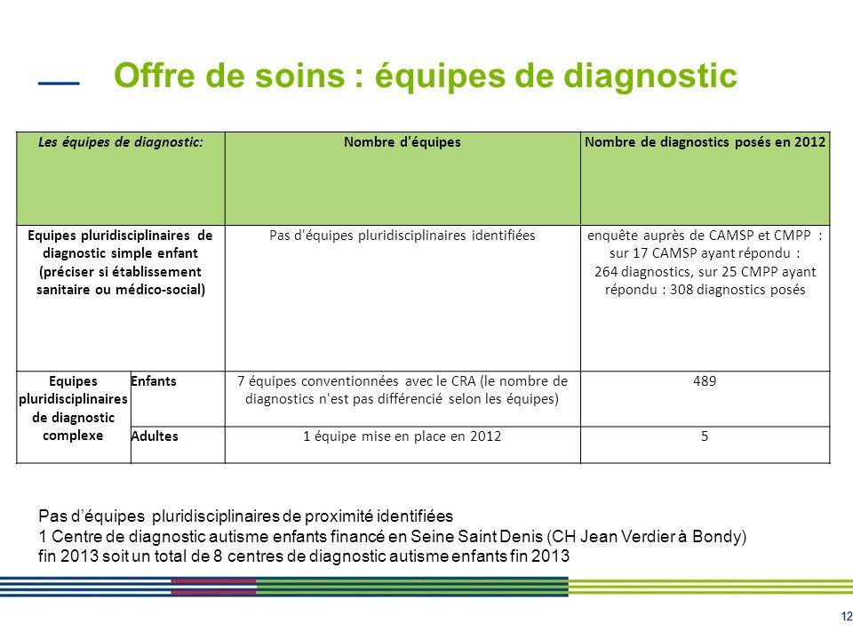 12 Offre de soins : équipes de diagnostic Les équipes de diagnostic:Nombre d'équipesNombre de diagnostics posés en 2012 Equipes pluridisciplinaires de