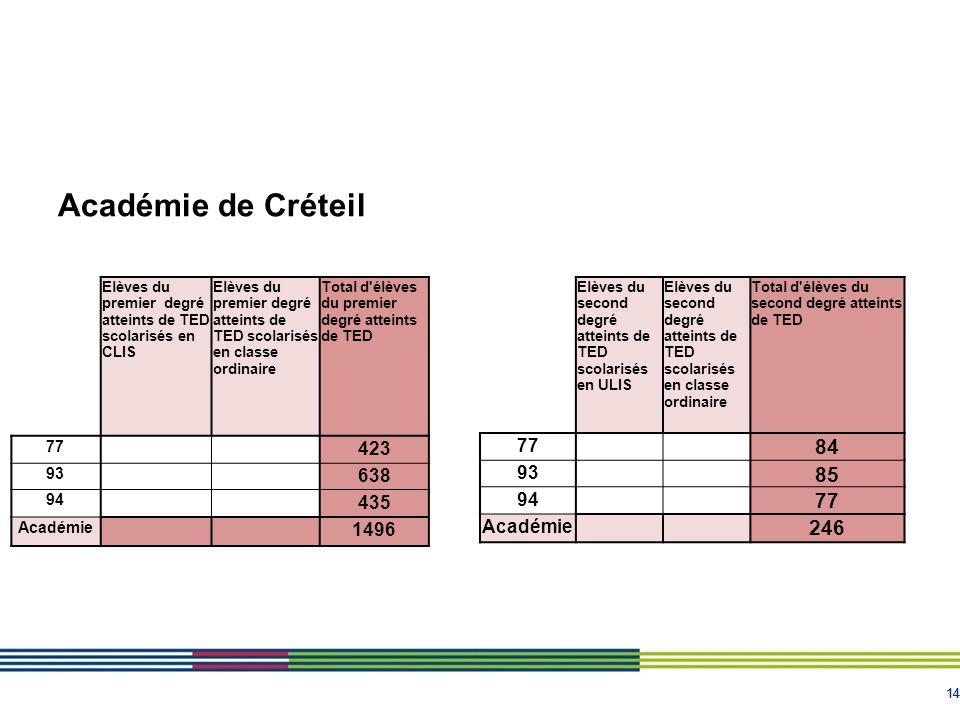 14 Académie de Créteil Elèves du second degré atteints de TED scolarisés en ULIS Elèves du second degré atteints de TED scolarisés en classe ordinaire