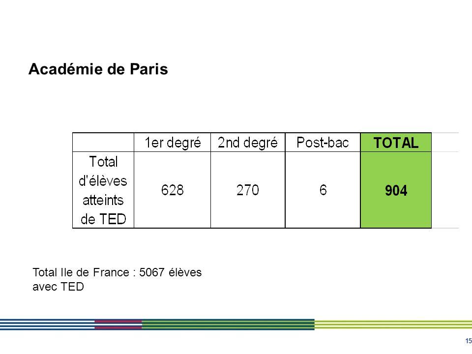 15 Académie de Paris Total Ile de France : 5067 élèves avec TED
