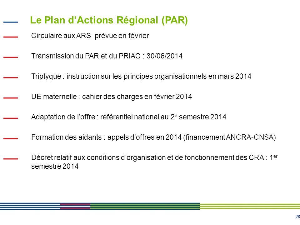 28 Le Plan d'Actions Régional (PAR) Circulaire aux ARS prévue en février Transmission du PAR et du PRIAC : 30/06/2014 Triptyque : instruction sur les principes organisationnels en mars 2014 UE maternelle : cahier des charges en février 2014 Adaptation de l'offre : référentiel national au 2 e semestre 2014 Formation des aidants : appels d'offres en 2014 (financement ANCRA-CNSA) Décret relatif aux conditions d'organisation et de fonctionnement des CRA : 1 er semestre 2014