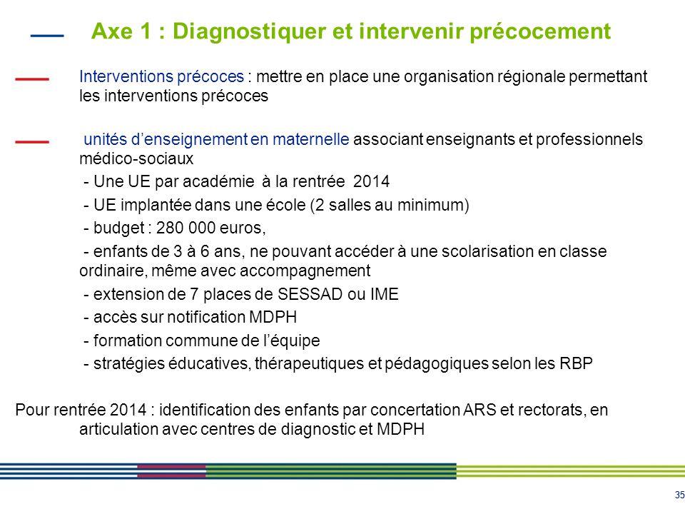 35 Axe 1 : Diagnostiquer et intervenir précocement Interventions précoces : mettre en place une organisation régionale permettant les interventions pr