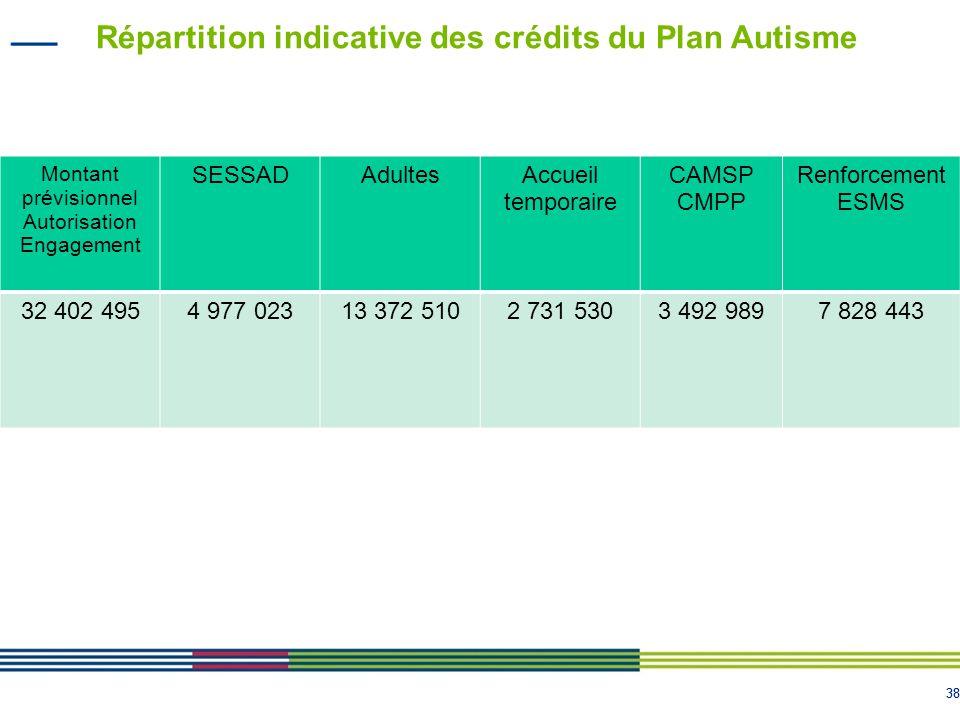 38 Répartition indicative des crédits du Plan Autisme Montant prévisionnel Autorisation Engagement SESSADAdultesAccueil temporaire CAMSP CMPP Renforce