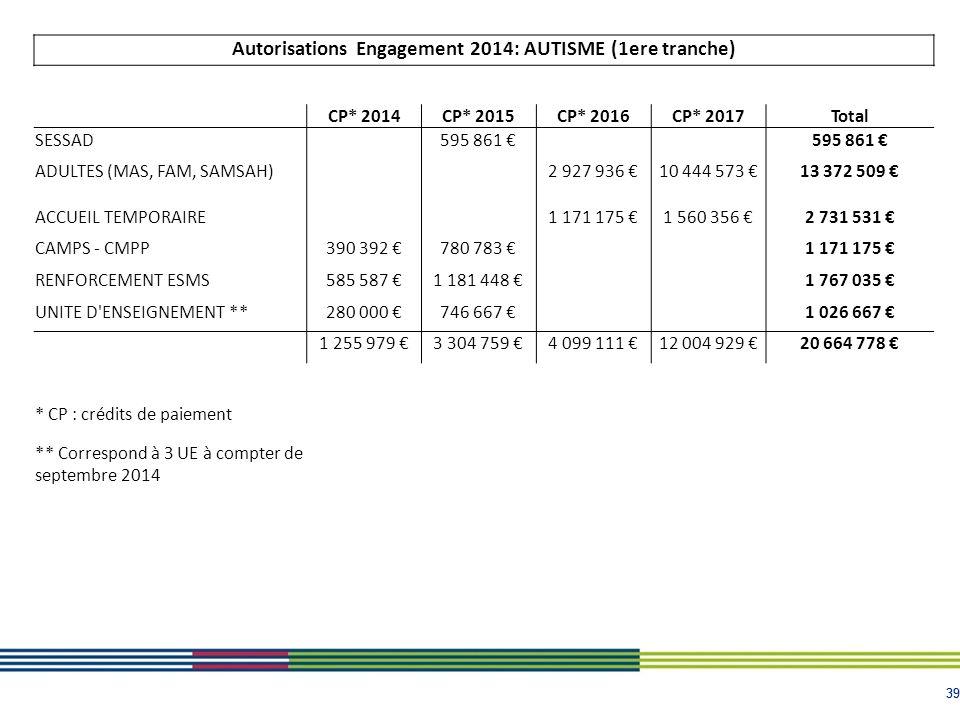 39 Autorisations Engagement 2014: AUTISME (1ere tranche) CP* 2014CP* 2015CP* 2016CP* 2017Total SESSAD 595 861 € ADULTES (MAS, FAM, SAMSAH) 2 927 936 €