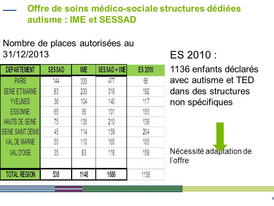 44 Offre de soins médico-sociale structures dédiées autisme : IME et SESSAD Nombre de places autorisées au 31/12/2013 ES 2010 : 1136 enfants déclarés