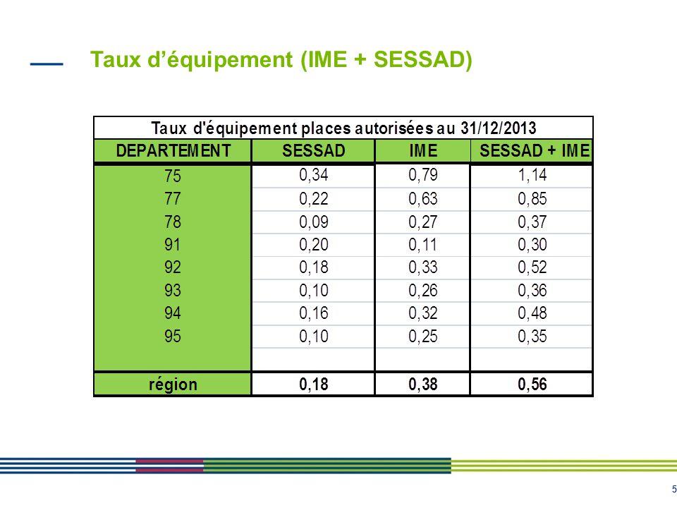 55 Taux d'équipement (IME + SESSAD)