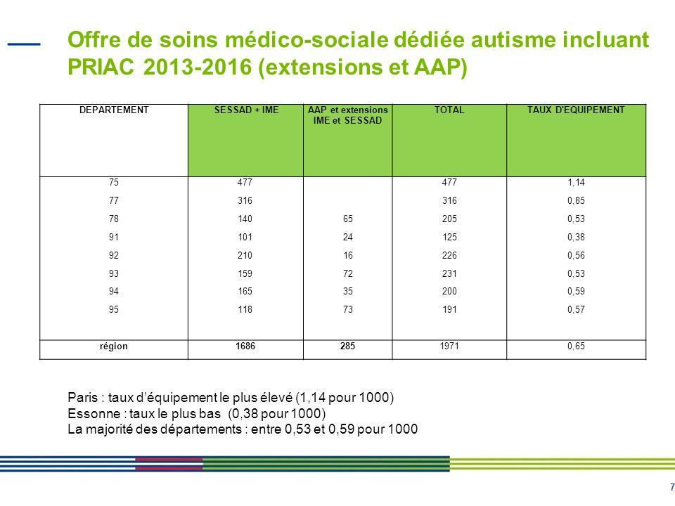 88 Taux d'équipement incluant le PRIAC 2013-2017 Paris : taux d'équipement le plus élevé (1,14 pour 1000) Essonne : taux le plus bas (0,38 pour 1000) La majorité des départements : entre 0,53 et 0,59 pour 1000