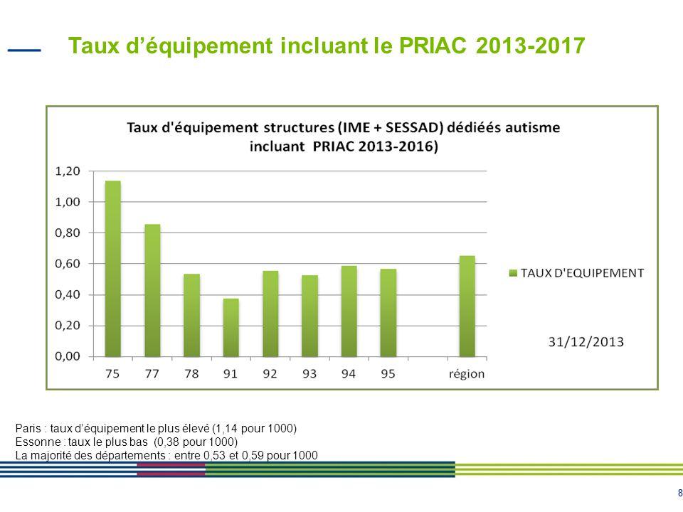 88 Taux d'équipement incluant le PRIAC 2013-2017 Paris : taux d'équipement le plus élevé (1,14 pour 1000) Essonne : taux le plus bas (0,38 pour 1000)